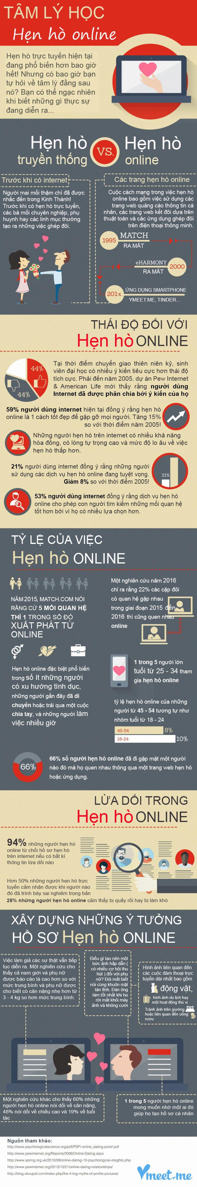 tam-ly-hoc-hen-ho-online